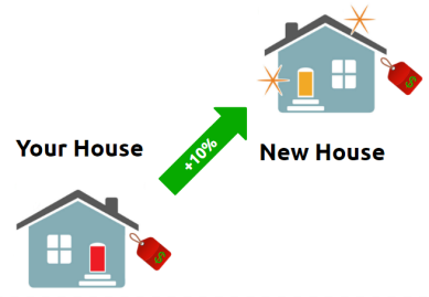 new-house-price-buffer