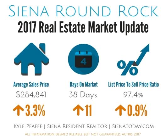 Siena Market Update - 2017 Q3 (1)