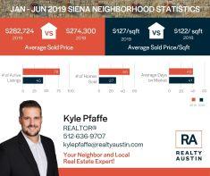 Siena Neighborhood Stats